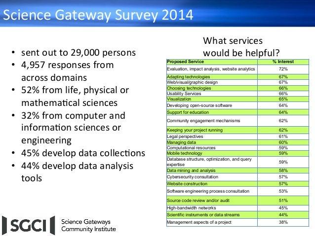 ScienceGatewaySurvey2014 31 34% 36% 20% 17% 31% 26% 42% 16% 30% 18% 45% 44% 14% 15% 0% 5% 10% 15% 20% 25% 30% 35% 40%...