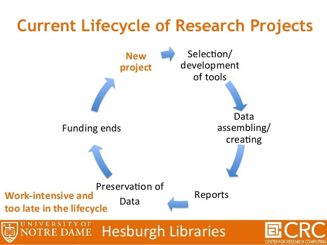 Target Lifecycle of Research Projects HesburghLibraries SelecHon/ development oftools Data assembling/ creaHng Rep...