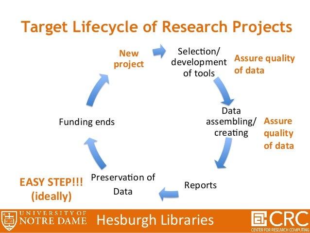 PresQT AcollaboraHvedesignefforttoenhance reproducibilityandmoreopensharingof researchdatathroughopensource...