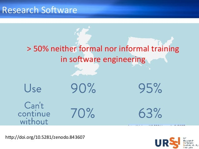 ResearchSo+ware h_p://doi.org/10.5281/zenodo.843607 >50%neitherformalnorinformaltraining inso+wareengineering