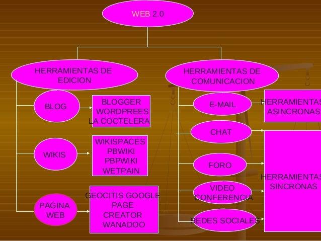 WEB 2.0 HERRAMIENTAS DE EDICION HERRAMIENTAS DE COMUNICACION BLOG WIKIS PAGINA WEB BLOGGER WORDPREES LA COCTELERA WIKISPAC...