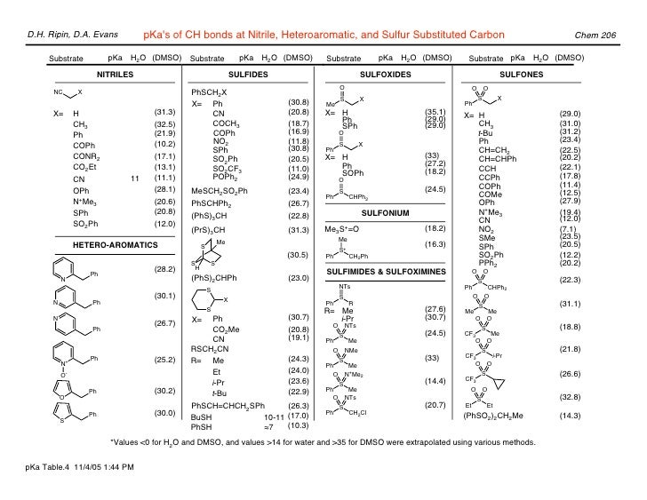 structural basis of perturbed pka values Acetoacetate decarboxylase this enzyme has been of particular interest because it is a classic example of how pka values these results were the basis.