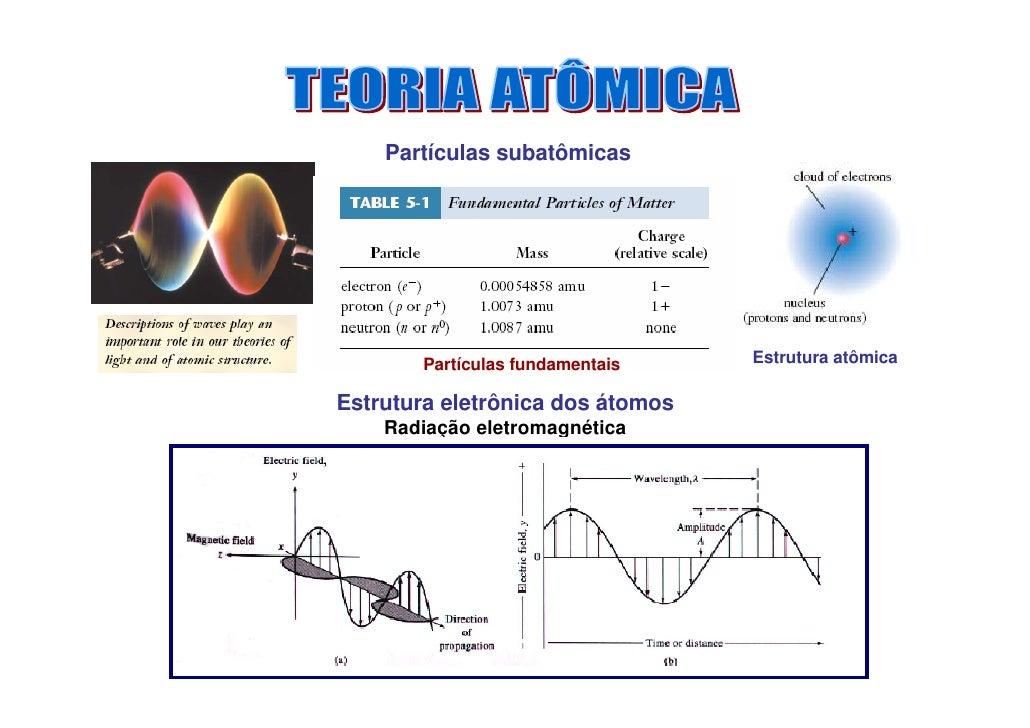 Partículas subatômicas            Partículas fundamentais    Estrutura atômica  Estrutura eletrônica dos átomos     Radiaç...