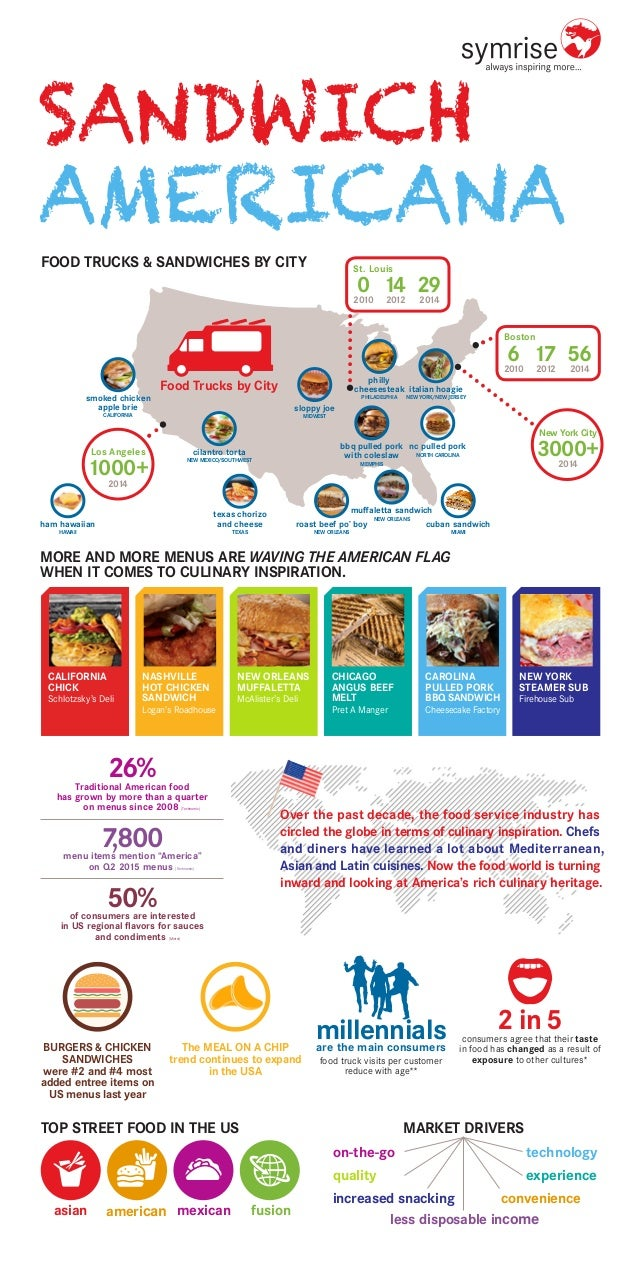 Over the past decade, the food service industry has circled the globe in terms of culinary inspiration. Chefs and diners h...