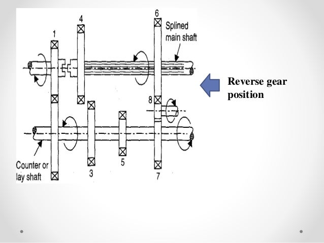 SELECTION OF GEAR BOX FOR VARIOUS MECHANICAL SYSTEM