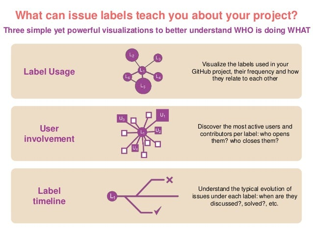 GiLA: GitHub Label Analyzer Slide 2