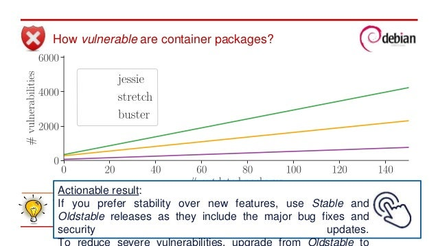 On the Relation between Outdated Docker Containers, Severity