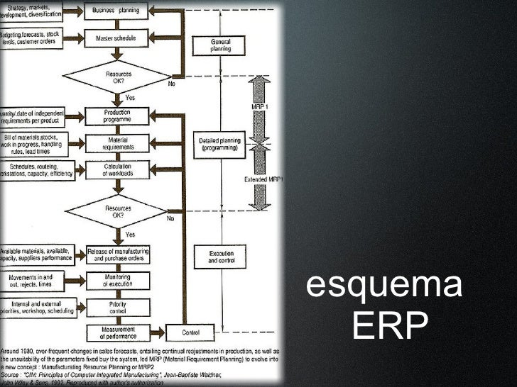 esquema   ERP