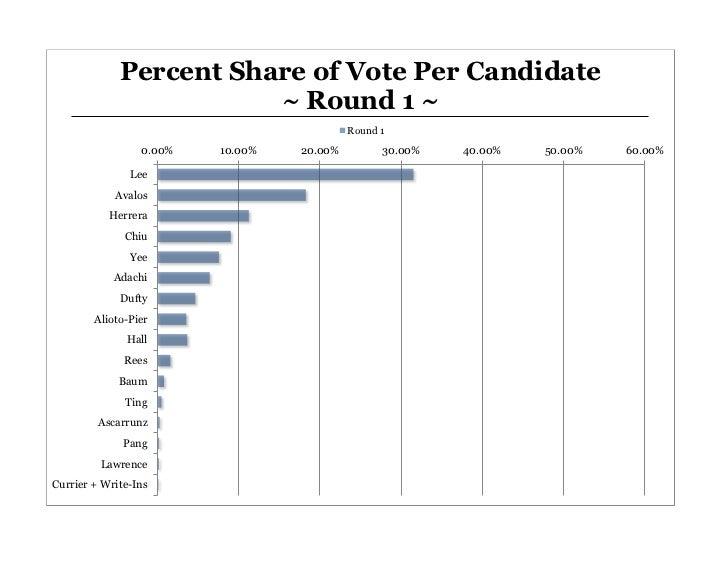 Percent Share of Vote Per Candidate                             ~ Round 1 ~                                     ...