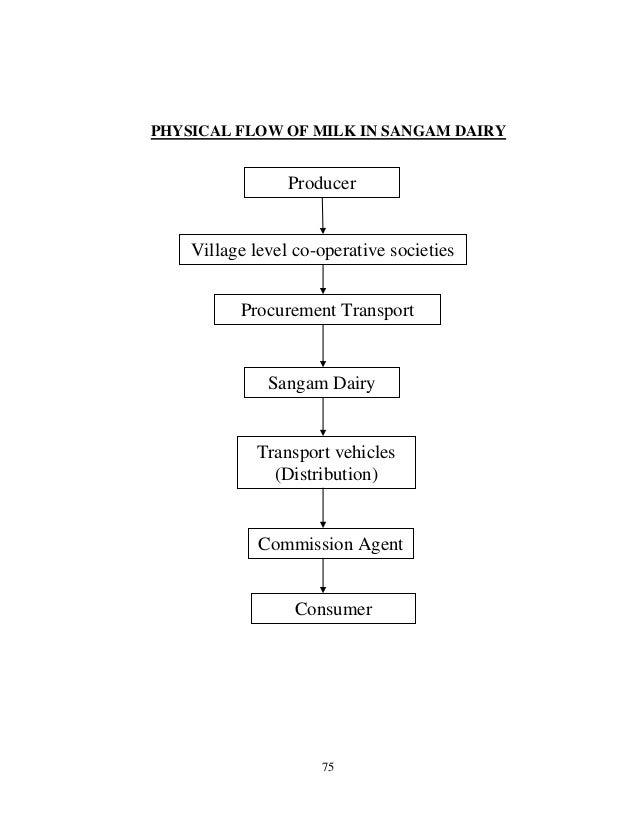 Sangam Dairy Project Yedukondalu