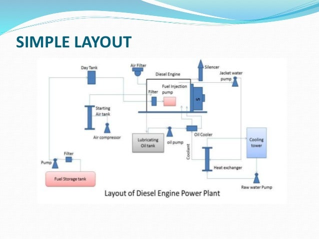 diesel engine powerplantPower Plant Layout Ppt #14