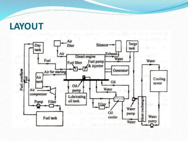 diesel engine powerplant