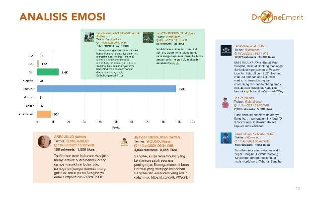 ANALISIS EMOSI 15
