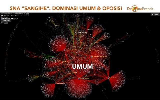 """SNA """"SANGIHE"""": DOMINASI UMUM & OPOSISI 3 PRO OPOSISI UMUM"""
