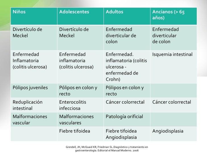 ÚLCERA PÉPTICA<br />DESEQUILIBRIO<br />FACTORES AGRESIVOS<br />FACTORES PROTECTORES<br />Hiperacidez<br />Pepsina<br />Sal...