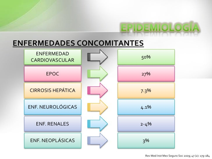 ENFERMEDADES CONCOMITANTES<br />EPIDEMIOLOGÍA<br />ENFERMEDAD CARDIOVASCULAR<br />50%<br />EPOC<br />27%<br />CIRROSIS HEP...