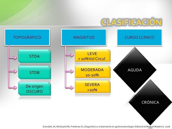 CLASIFICACIÓN<br />TOPOGRÁFICO<br />MAGNITUD<br />CURSO CLÍNICO<br />AGUDA<br />STDA<br />LEVE<br />< 10%Vol Circul.<br />...