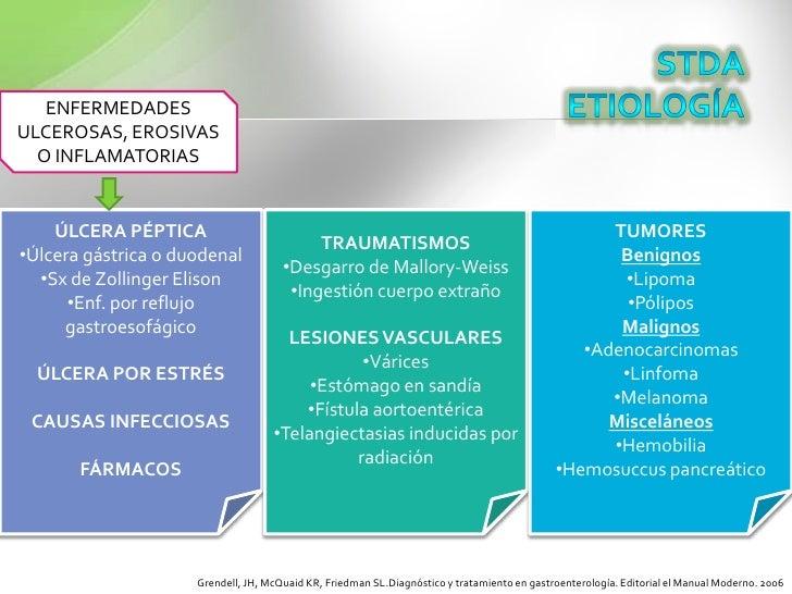 STDAetiología<br />ENFERMEDADES ULCEROSAS, EROSIVAS O INFLAMATORIAS<br />ÚLCERA PÉPTICA<br /><ul><li>Úlcera gástrica o duo...