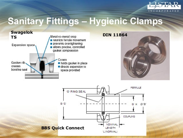 Sanitary Fittings – Hygienic Clamps  Swagelok  TS DIN 11864  BBS Quick Connect