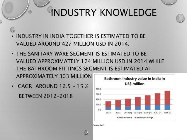 Sanitary Ware Market In India 2015