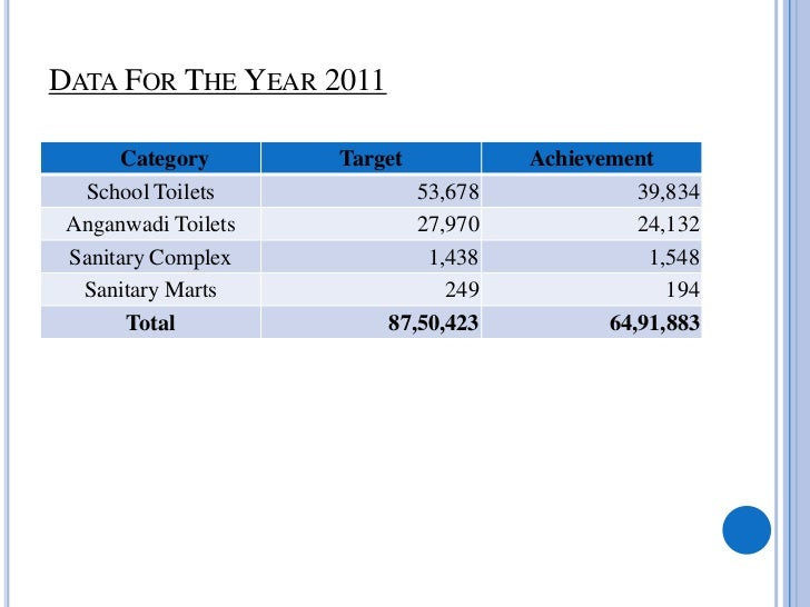 GUJARAT DATA AS ON 8/03/2012   Components         Project Objective      Project Performance             %age Achievement ...