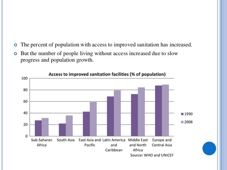    The percent of population with access to improved sanitation has increased.   But the number of people living without...