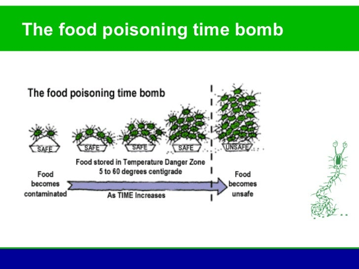 Food Poisoning Causes and Risk Factors