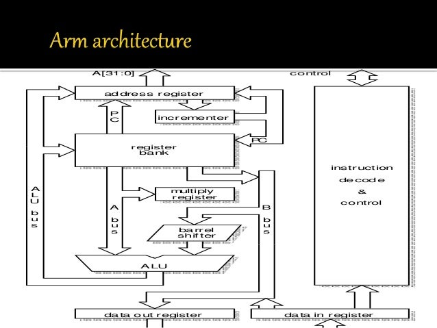 EMBEDDED SYSTEM DESIGN ARM Architecture Support For Operating System By  Sanjay D Dhandare