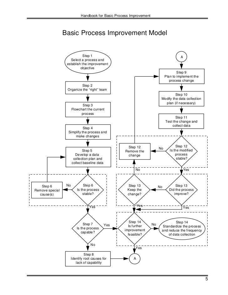 Sanjay Flow Chart