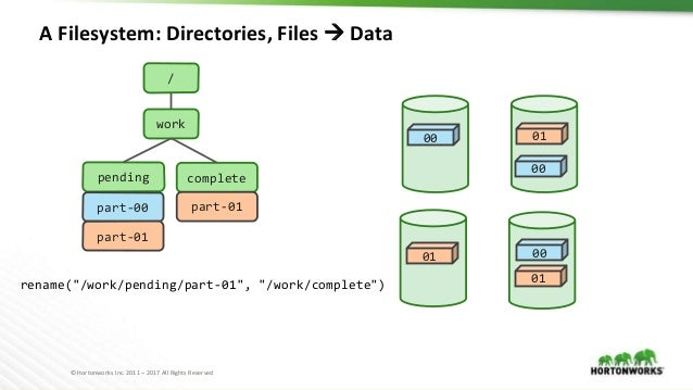 © Hortonworks Inc. 2011 – 2017 All Rights Reserved A Filesystem: Directories, Files  Data / work pending part-00 part-01 ...