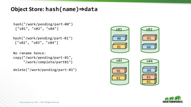 """© Hortonworks Inc. 2011 – 2017 All Rights Reserved Object Store: hash(name)⇒data 00 00 00 01 01 s01 s02 s03 s04 hash(""""/wor..."""