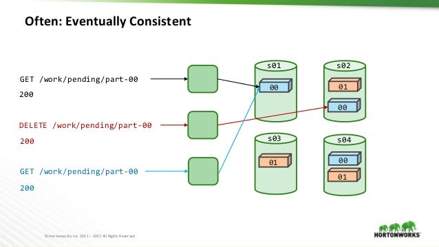 © Hortonworks Inc. 2011 – 2017 All Rights Reserved Often: Eventually Consistent 00 00 00 01 01 s01 s02 s03 s04 01 DELETE /...