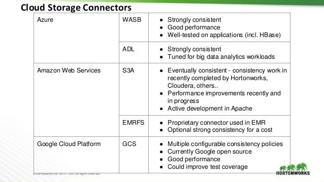 © Hortonworks Inc. 2011 – 2017 All Rights Reserved Cloud Storage Connectors Azure WASB ● Strongly consistent ● Good perfor...