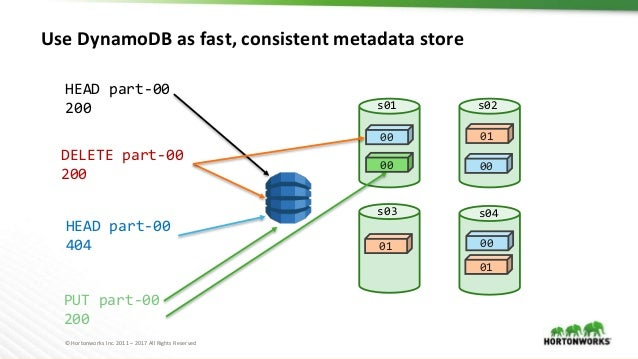 © Hortonworks Inc. 2011 – 2017 All Rights Reserved Use DynamoDB as fast, consistent metadata store 00 00 00 01 01 s01 s02 ...