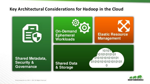 © Hortonworks Inc. 2011 – 2017 All Rights Reserved Key Architectural Considerations for Hadoop in the Cloud Shared Data & ...
