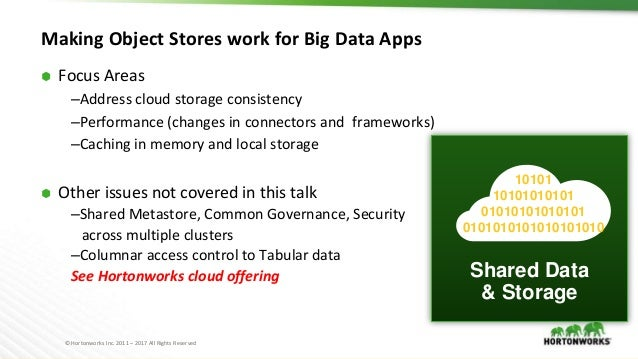 © Hortonworks Inc. 2011 – 2017 All Rights Reserved Making Object Stores work for Big Data Apps ⬢ Focus Areas –Address clou...