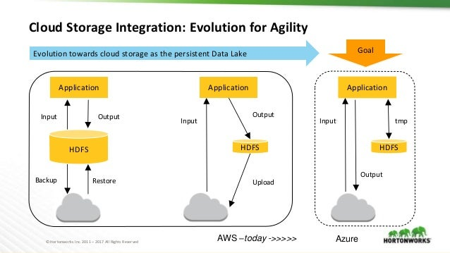 © Hortonworks Inc. 2011 – 2017 All Rights Reserved Cloud Storage Integration: Evolution for Agility HDFS Application HDFS ...