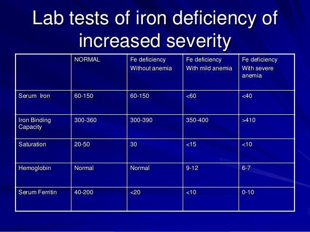 Iron Studies | HealthEngine Blog