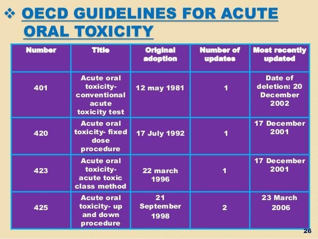 Acute oral toxicity study of pyridostigmine bromide ...