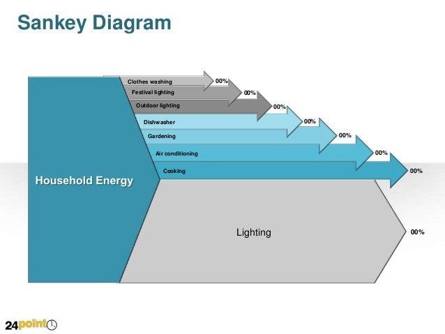 Easy to edit powerpoint on sankey diagram sankey diagram ccuart Images