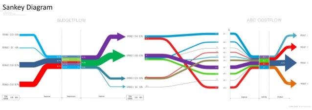 Sankey Diagram: BudgetFlow & ABC CostFlow (by Adrián Chiogna).