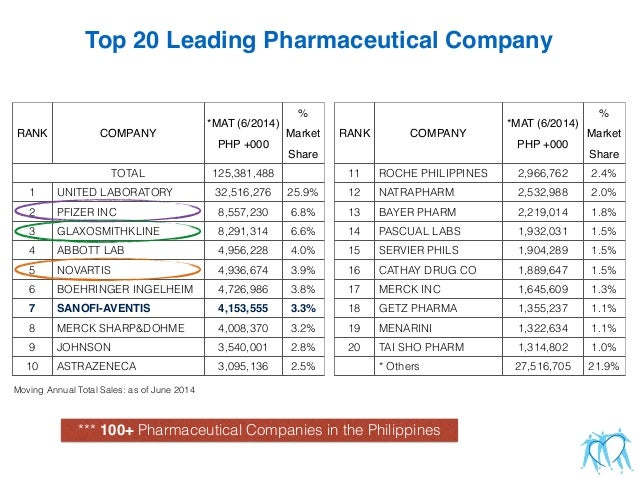 porters five forces pharmaceutical industry philippines essay Share actionable digital marketing advice from our community, dr dave chaffey and team of expert commentators daily updates and advice on what matters.