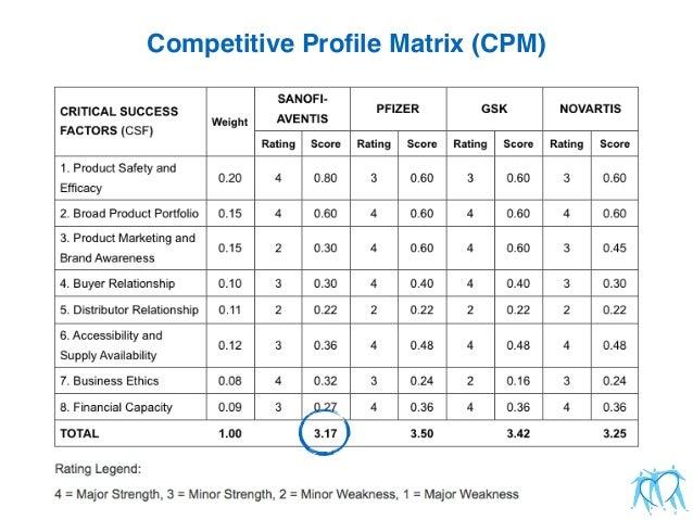 competitive profile matrix in strategic management