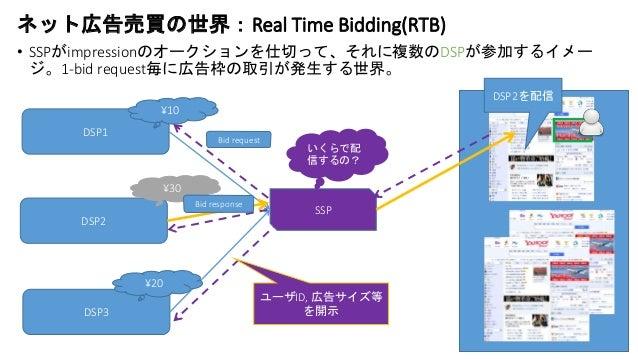 ネット広告売買の世界:Real Time Bidding(RTB) • SSPがimpressionのオークションを仕切って、それに複数のDSPが参加するイメー ジ。1-bid request毎に広告枠の取引が発生する世界。 DSP1 DSP2...