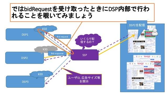 ではbidRequestを受け取ったときにDSP内部で行わ れることを覗いてみましょう DSP1 DSP2 DSP3 SSP いくらで配 信するの? ¥10 ¥30 ¥20 DSP2を配信 ユーザID, 広告サイズ等 を開示 12 Bid re...