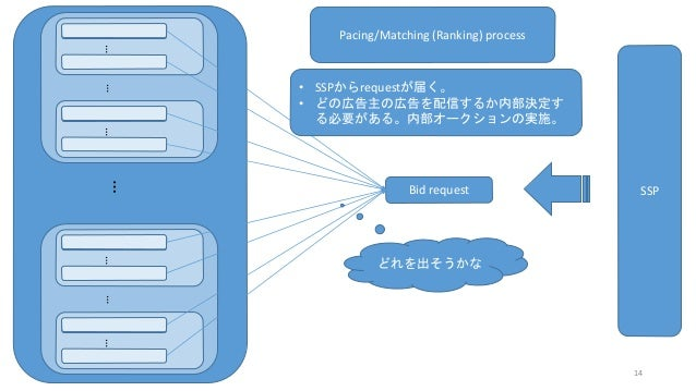 ………………… Bid request SSP Pacing/Matching (Ranking) process • SSPからrequestが届く。 • どの広告主の広告を配信するか内部決定す る必要がある。内部オークションの実施。 どれを...