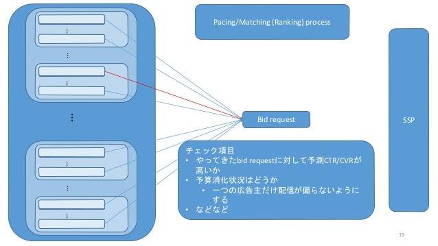 ………………… Bid request SSP Pacing/Matching (Ranking) process チェック項目 • やってきたbid requestに対して予測CTR/CVRが 高いか • 予算消化状況はどうか • 一つの広告...