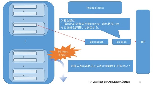 ………………… Bid request SSPBid price Pricing process 入札金額は • 選ばれた対象の予測CTR/CVR, 消化状況, CPA などを総合評価して決定する。 ※CPA: cost per Acquisi...