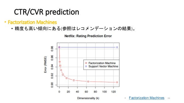 CTR/CVR prediction • Factorization Machines • 精度も高い傾向にある(参照はレコメンデーションの結果)。 - Factorization Machines 28