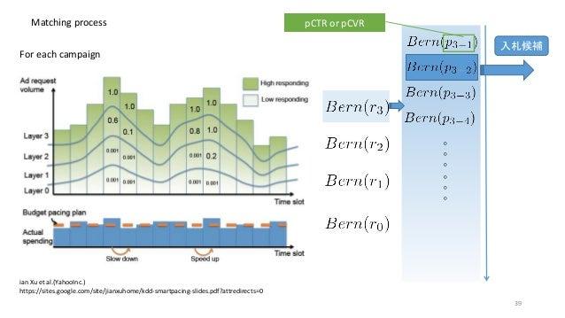 Matching process ian Xu et al.(YahooInc.) https://sites.google.com/site/jianxuhome/kdd-smartpacing-slides.pdf?attredirects...